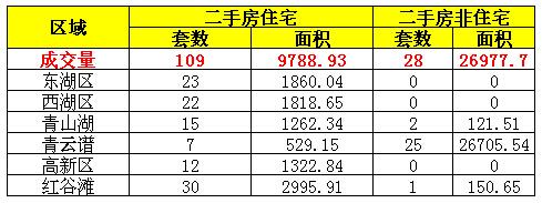 2016年6月30日南昌市二手房成交量一览表