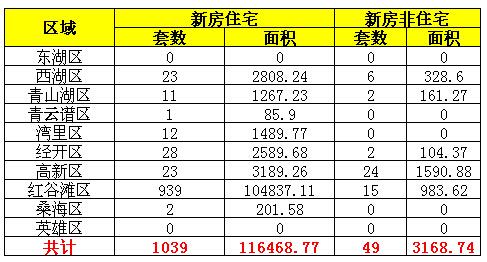2016年6月30日南昌市新房成交量一览表
