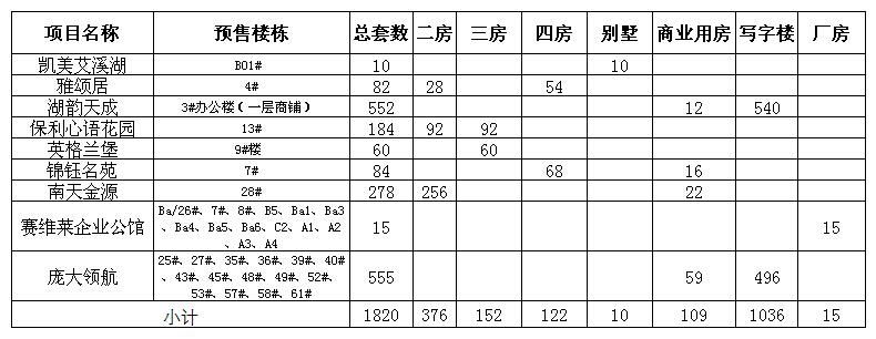 上周南昌新房市场新增供应户型一览