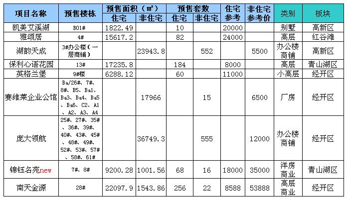 上周南昌新房市场新增供应一览