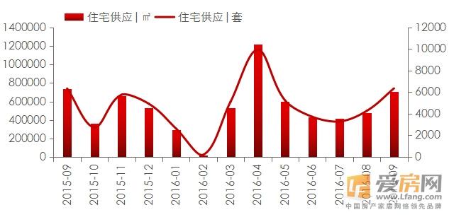 2016年第三季度南昌住宅市场供应量