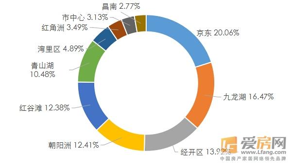 2016年第三季度南昌各板块供应量