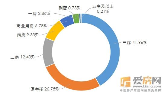 2016年第三季度南昌各户型供应量