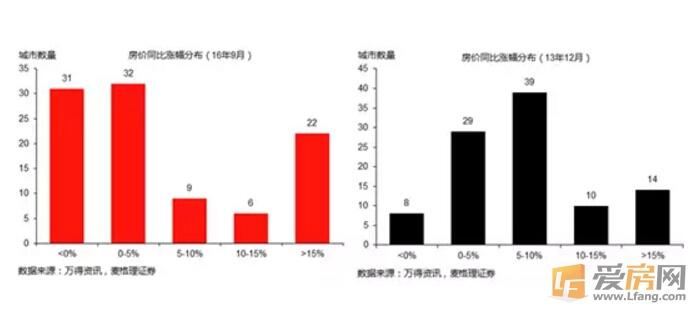 中国房地产是不是泡沫