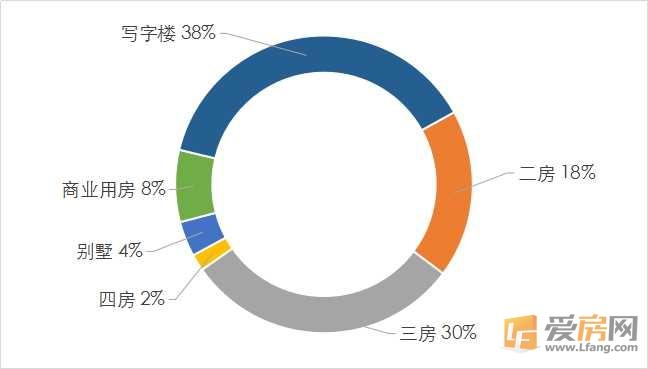 11月第三周:南昌2384套房源拿到预售证 写字楼供应大爆发