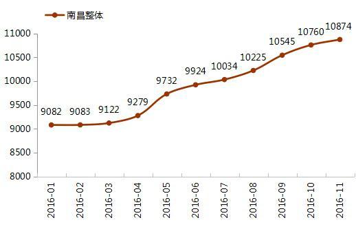 2016年11月南昌新房住宅房价分析
