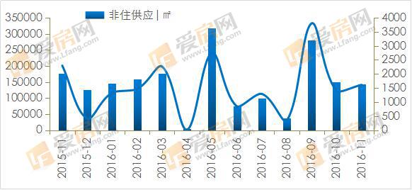 爱房月报:供应环比涨9成 南昌非限购区大显身手
