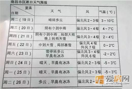 南昌将迎来24年来最冷的冬天