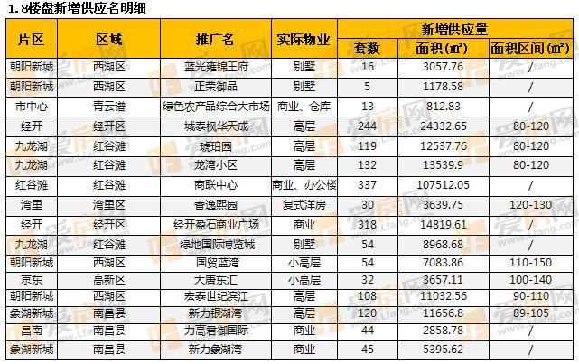 爱房月报:2017年2月南昌房地产