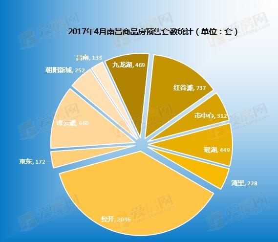 """为""""红五""""铺垫 南昌4月新入市房源共5448套"""
