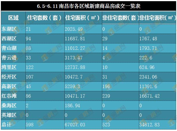 6.5-6.11南昌市各区域新建商品房成交一览表