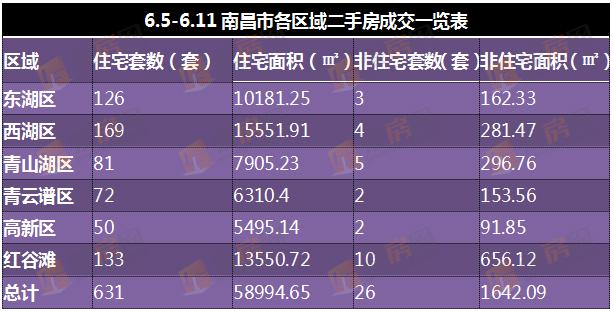 6.5-6.11南昌市各区域二手房成交一览表
