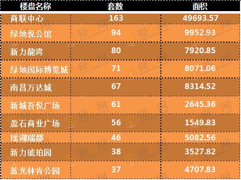 6月19日-6月25日南昌市楼盘网签排行TOP10