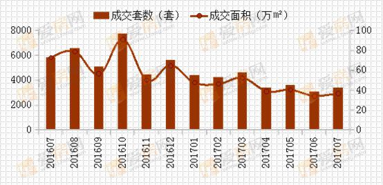2017年7月南昌房地产市场研究报告成交篇