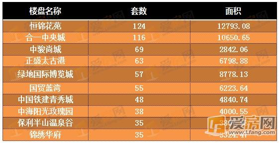 8月14日-20日 南昌市楼盘网签排行TOP10