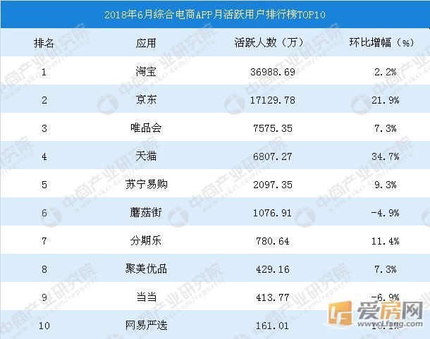2018年6月中国综合电商APP排行榜