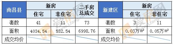 7.24日南昌市成交135套 成交面积15237.51㎡
