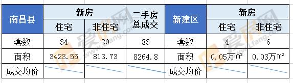 7.25日南昌市成交152套 成交面积17475.25㎡