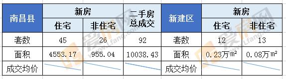 7.26日南昌市成交163套 成交面积18675.45㎡