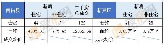 7.27日南昌县成交63套 成交面积5160.74㎡