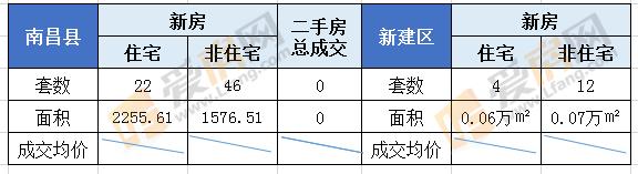 7.29日南昌市成交52套 成交面积6172.4㎡