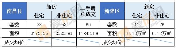 7.30日南昌市成交105套 成交面积12391.55㎡
