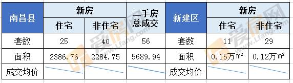 7.31日南昌新房成交93套 成交总面积10690.49㎡