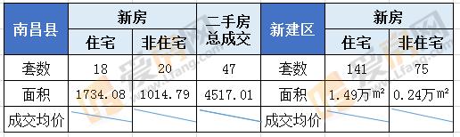 8.2日南昌新房成交97套 成交总面积12365.71㎡。