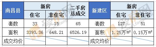 8.3日南昌县新房成交48套 成交面积为4041.57㎡