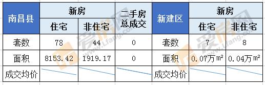 8.12南昌新房成交114套 成交总面积14368.82㎡