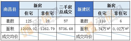 8.13日南昌新房成交144套 成交总面积17321.24㎡