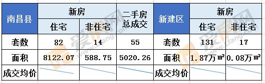 8.17日南昌县新房成交96套 成交总面积8710.82㎡