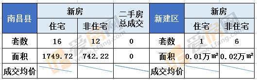 8.19日南昌新房成交92套 成交总面积10051.33㎡