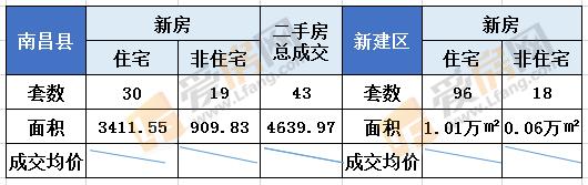 8.20日南昌新房成交92套 成交总面积10300.28㎡