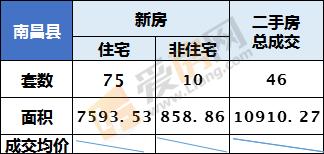 8.21日南昌县新房成交85套 成交总面积8452.39㎡