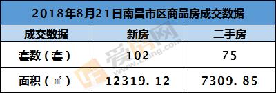 8.21日南昌新房成交102套 成交总面积1.23万㎡