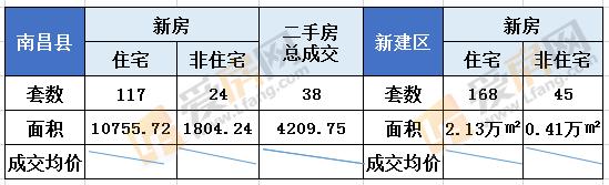 8.24日南昌县新房成交141套 成交总面积12559.96㎡