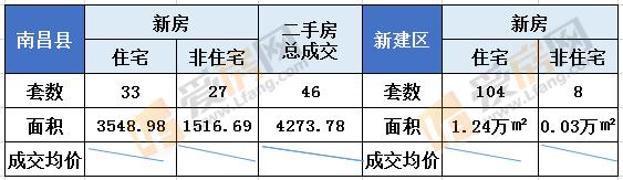 8.31日南昌县新房成交60套 成交总面积5065.67㎡