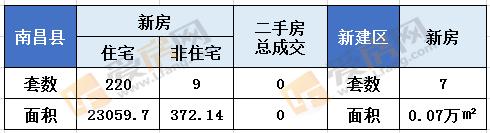 9.24日南昌新房成交103套 成交总面积11786.87㎡