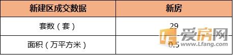 10月23日南昌市县新房成交75套 新建区新房成交29套