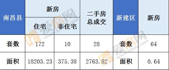 11.14日南昌县新房成交182套 成交总面积18578.61㎡