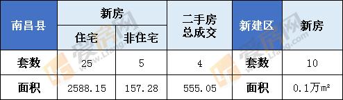 1月1日南昌县新房成交30套,成交面积为7006.1㎡