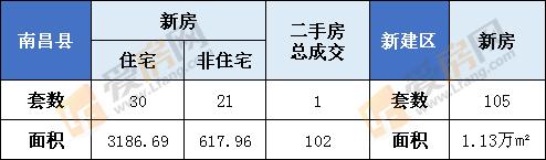 12月30日南昌市新房成交885套  成交面积104690.19㎡