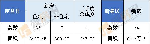 12月31日南昌市新房成交263套 成交面积31611.14㎡