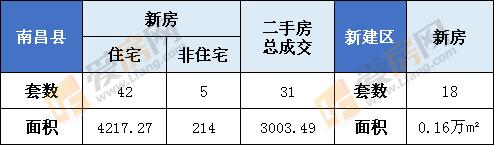 1月2日南昌县新房成交47套  新建区18套