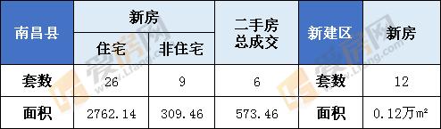 1月5日南昌县新房成交35套 新房成交12套