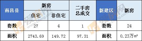 1月6日南昌县新房成交35套  新建区24套