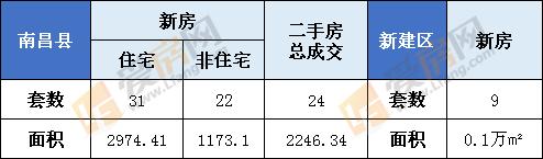 1月7日南昌县新房成交53套  新建区9套