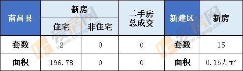 1月8日南昌县新房成交2套  新建区15套