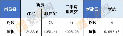 1月9日南昌县新房成交148套  新建区9套